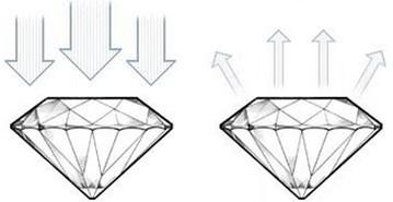 Diamond-fair-cut